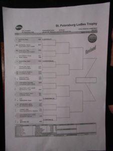 Квалификации и жеребьевка основной сетки St. Petersburg Ladies Trophy…